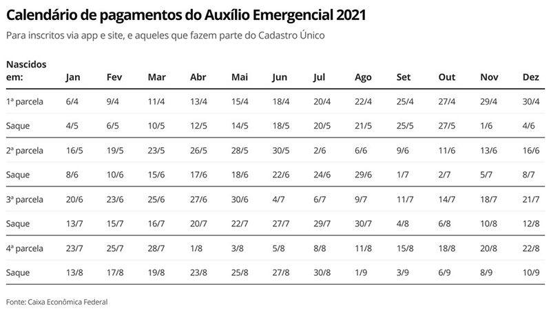 calendário do Auxílio 2021 em abril