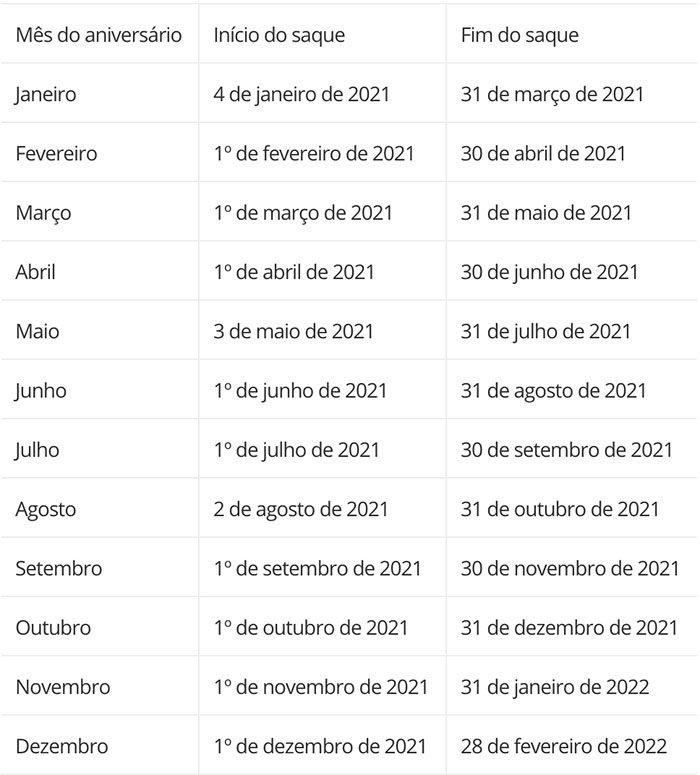 calendário do FGTS aniversário em 2021
