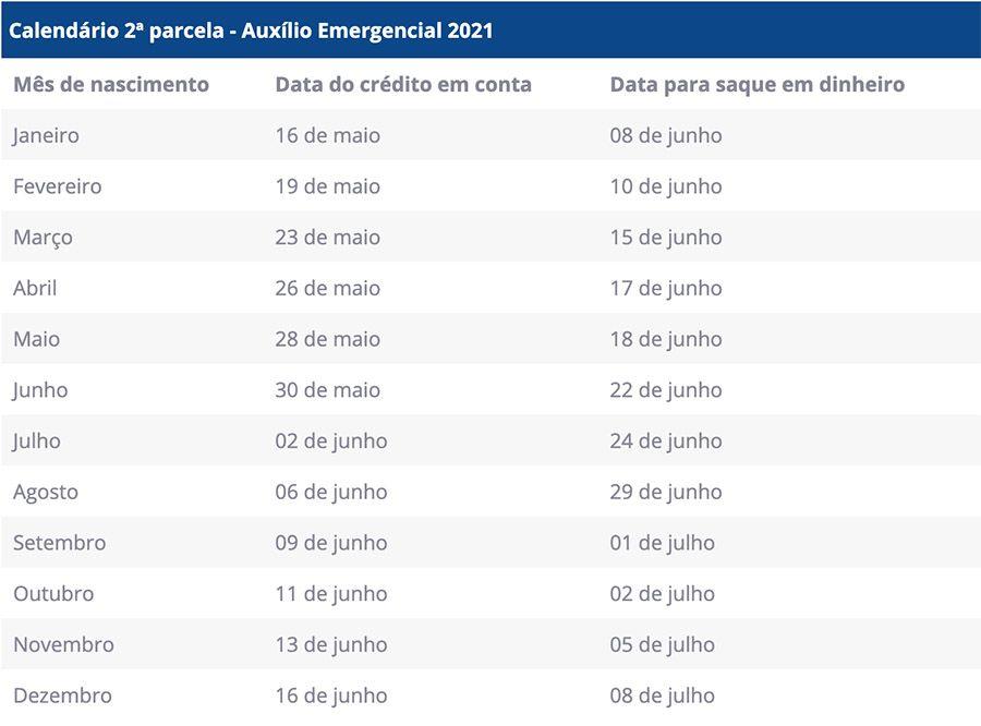 tabela de maio do Auxílio Emergencial 2021