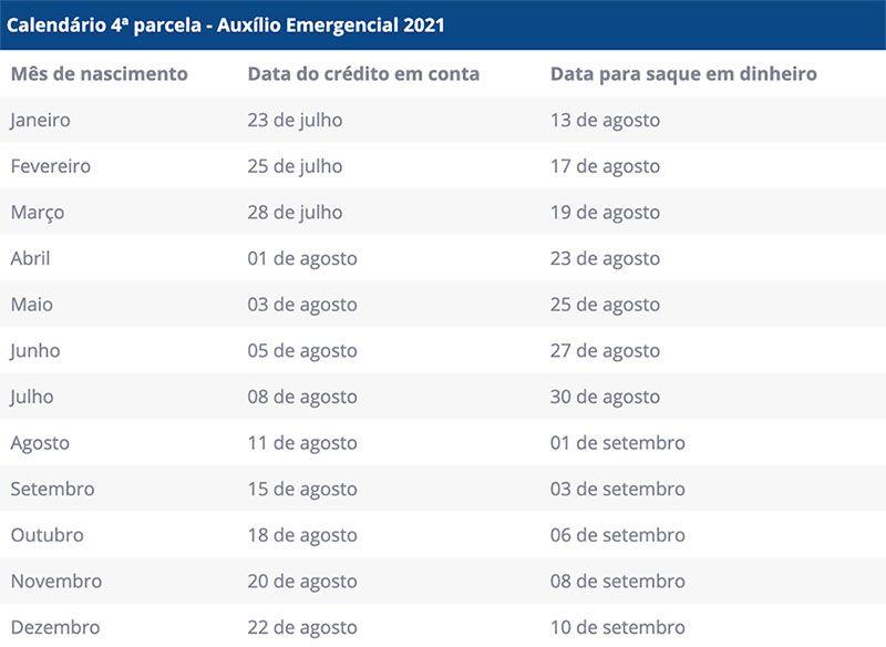 4ª Parcela Auxílio Emergencial 2021 Calendário
