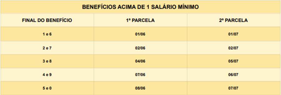 calendário pagamento extra aposentados INSS acima de um salário