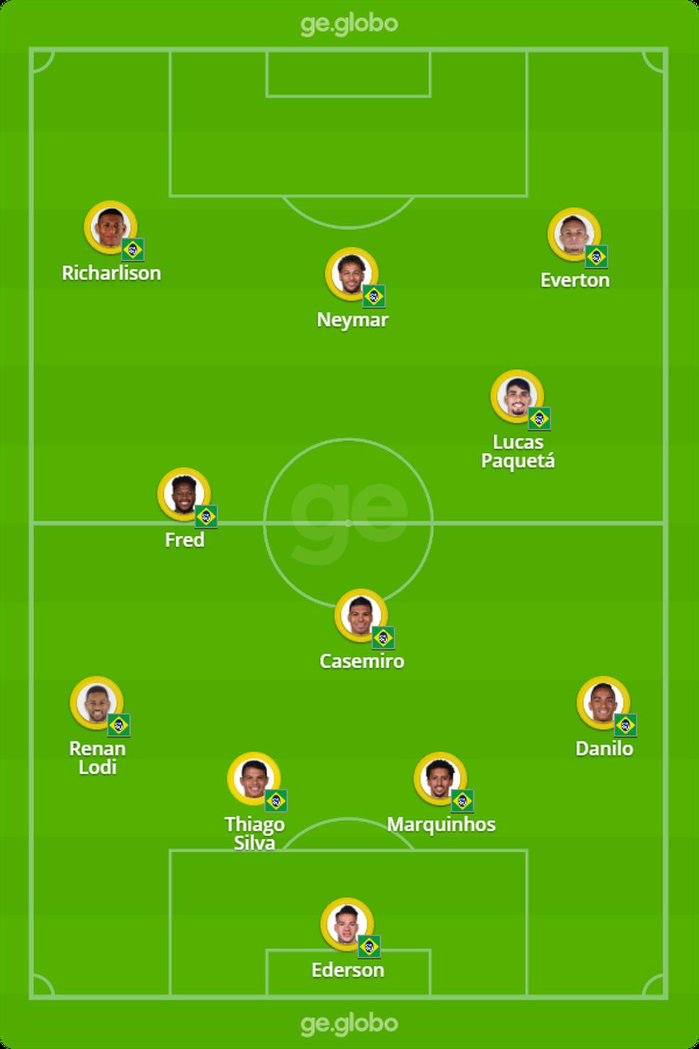 Provável Escalação da Seleção Brasileira
