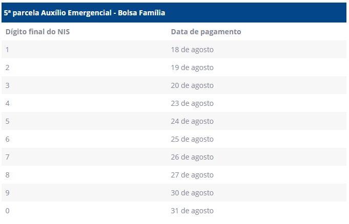 calendário de pagamentos do Bolsa Família em agosto