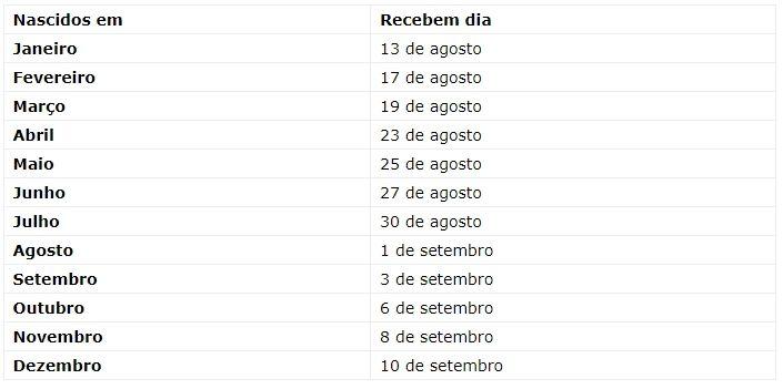 Calendário de Saques e Transferências