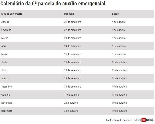 Calendário 6ª parcela do Auxílio Emergencial 2021