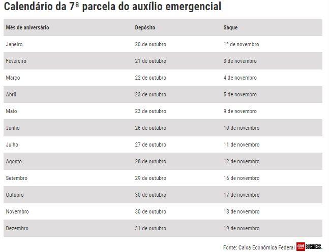 Calendário 7ª parcela do Auxílio Emergencial 2021