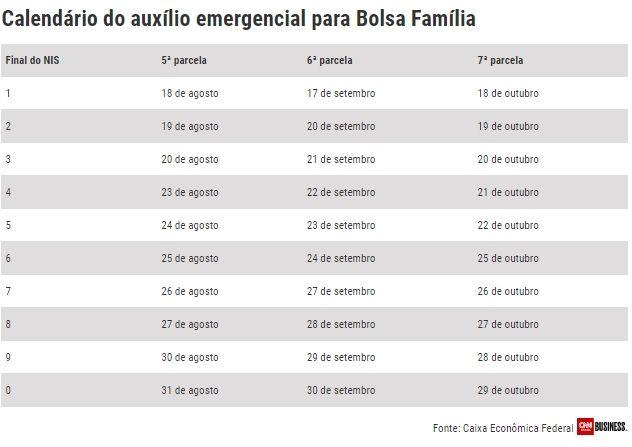 calendário do Auxílio Emergencial para Bolsa Família